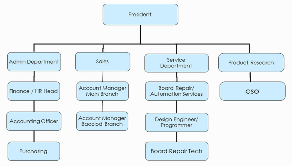 jollibee s organizational chart Jollibee food corporationbyrohit sharma  is more from the side orders   in  1978, jollibee food corporation(jfc) is formed 3  it in its operations    decentralizing the organization   each year some stores are closed 11.